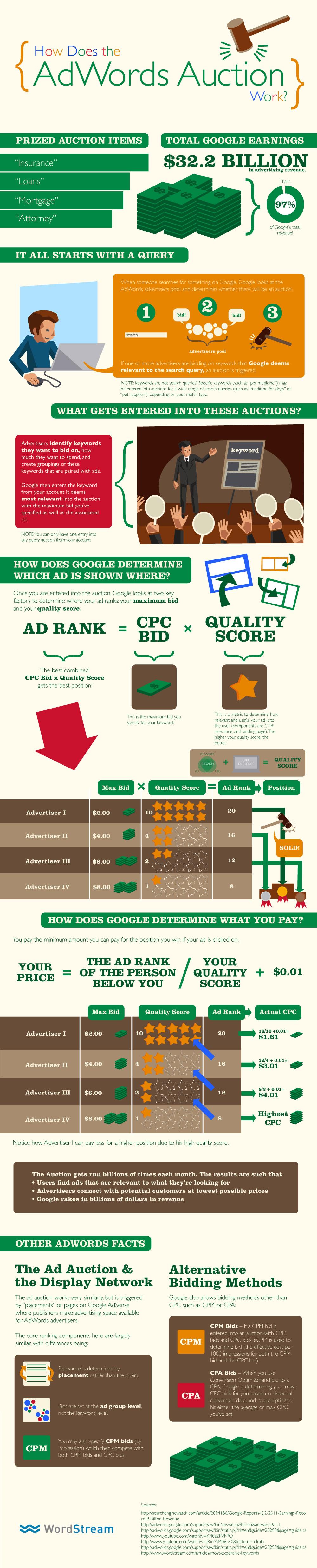 Cómo funciona AdWords